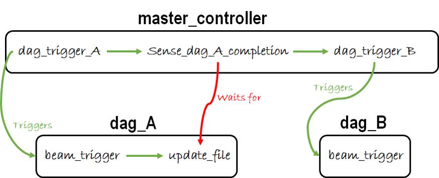 google-cloud-platform-master-controller-orchestration