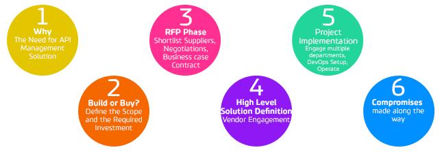 steps-api-management-devoteam-liberty-global-2