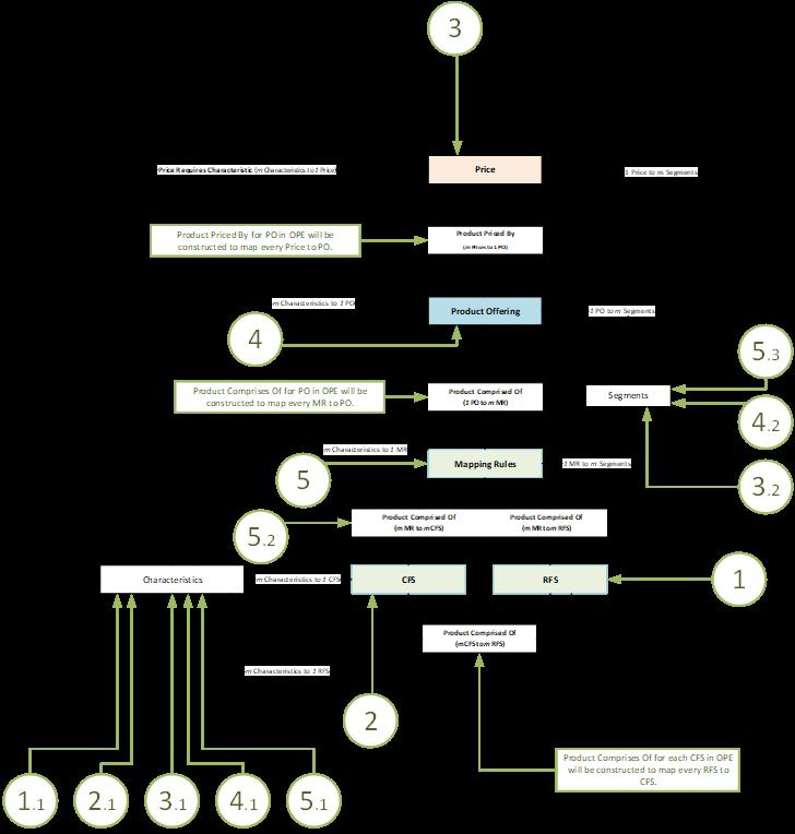 telkomsel-information-mapping-model