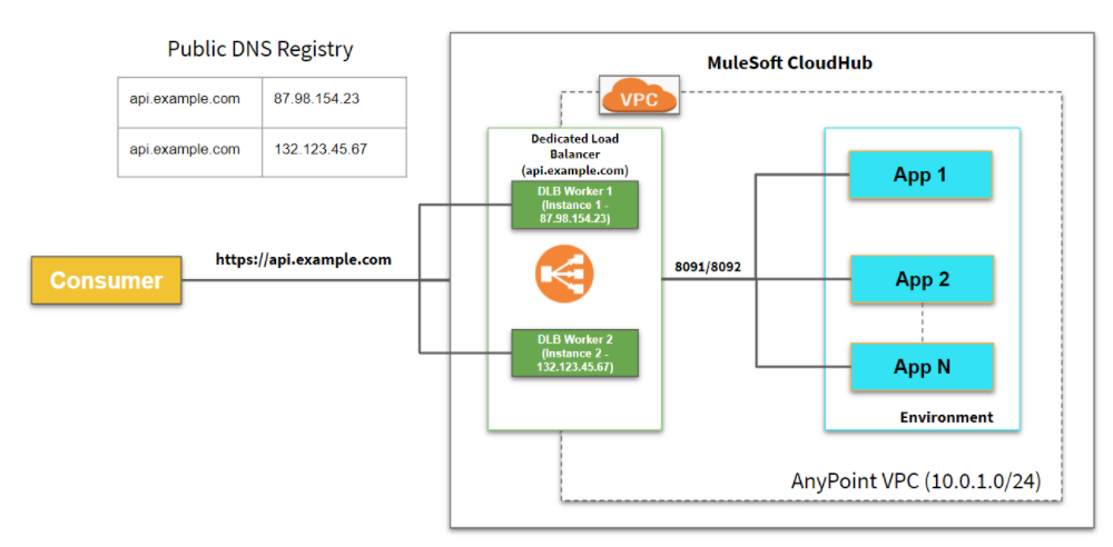 MuleSoft Cloudhub